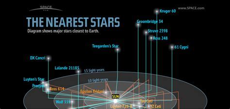Nearest Star to our Solar System   Space & Astronomy