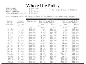 whole life policy whole life insurance rates chart bing images