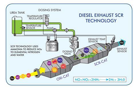 about def macewen diesel exhaust fluid