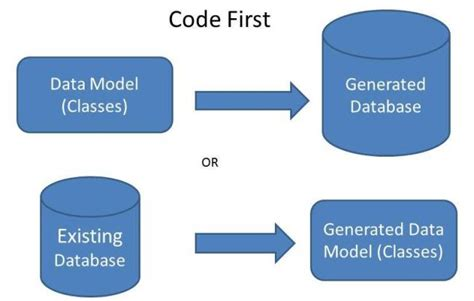 repository pattern in mvc 4 database first crud using the repository pattern in mvc