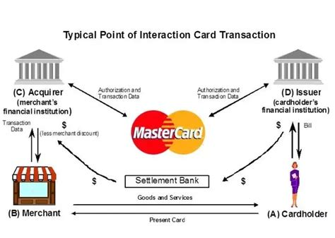 Sle Credit Card Transaction Data 5 Answers What Is The Difference Between Issuer And Acquirer In Debit Card Transaction Quora