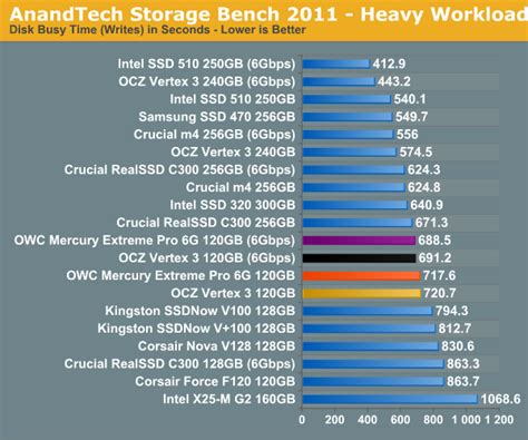 anandtech com bench anandtech storage bench 2011 owc mercury extreme pro 6g