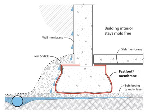 How To Install Interior Drain Tile In Basement Fastfoot And Rising Damp