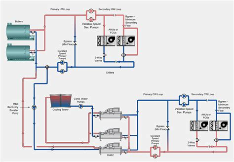 chiller operation diagram modeling heat recovery plants in hap v4 90