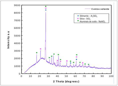 silica x ray diffraction pattern molienda mec 225 nica por alta energ 237 a de minerales mexicanos