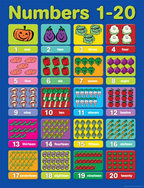 a numbers chart 1 20 is a very useful tool for teaching numbers 1 20 educational chart charts educational