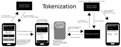 Tokenization (data security)   Wikipedia