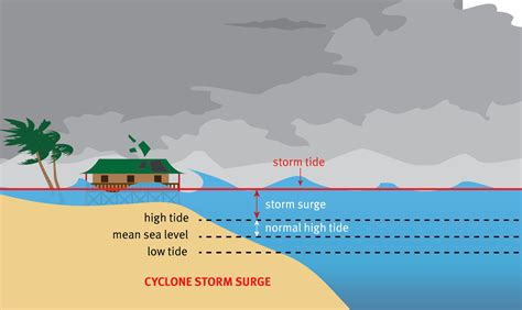 Surge Pictures
