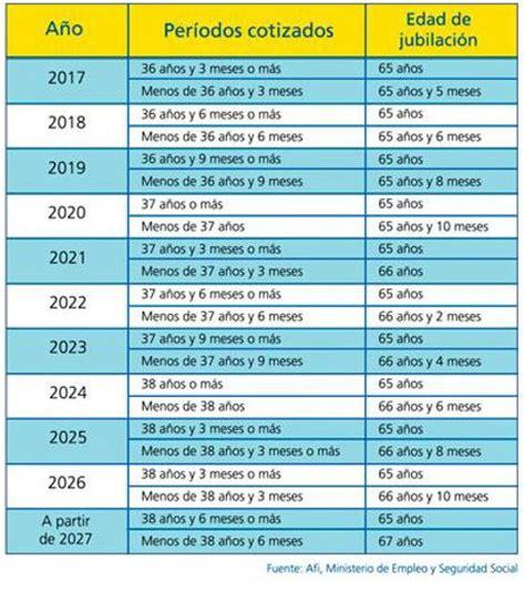 tablas seguridad social 2016 tabla pensiones seguridad social 2016 tablas de pensiones