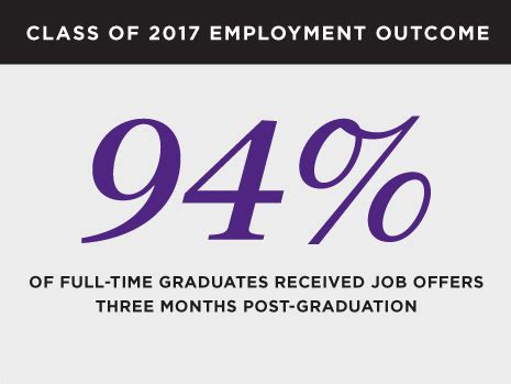 Kellogg Mba Employment Outcomes by Career Management Center Time Mba Northwestern