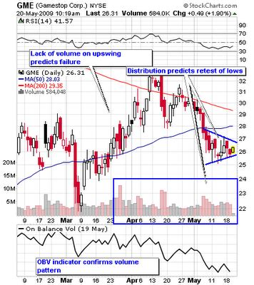 pattern energy group inc investor relations using distribution patterns to predict trends and trend