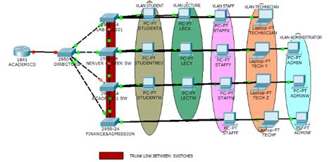network design proposal for casino memoire online design implementation and management of