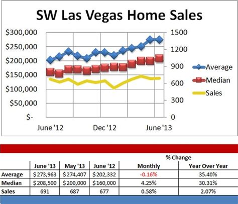 southwest las vegas home sales average and median prices