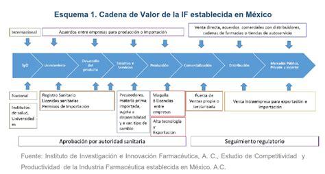 cadena de valor farmaceutica el valor de la industria farmac 233 utica en la econom 237 a