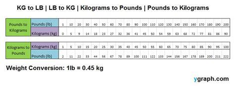 kg to pounds table pounds to kilograms kilograms to pounds chart kg to lb