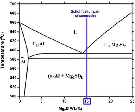mg si phase diagram equilibrium phase diagram of al mg 2 si pseudo binary