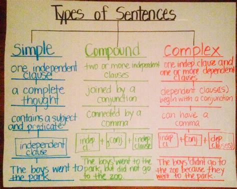sentence pattern chart 3 types of sentences simple compound complex using tree