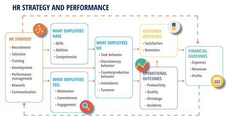 hr strategy human capital management hcm cloud terillium