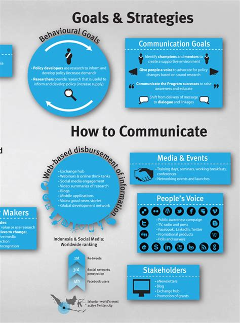 Communication Strategist by Comms Strategy Infographic Aptalops
