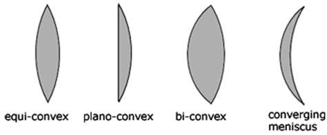 convex lenses, geometrical optics from a level physics tutor