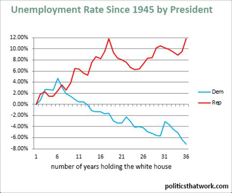 unemployment by party of president