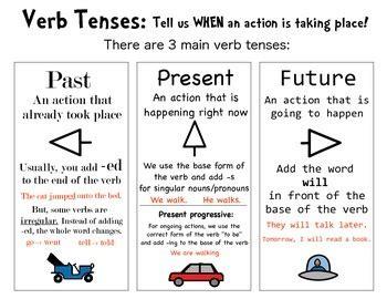 past perfect continuous verb tense diagram verb tense anchor chart by the og slp teachers pay teachers