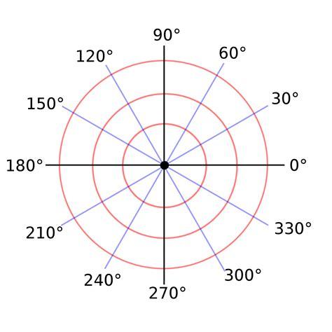 theme transparent ggplot2 polar coordinates for better visualization with ggplot2