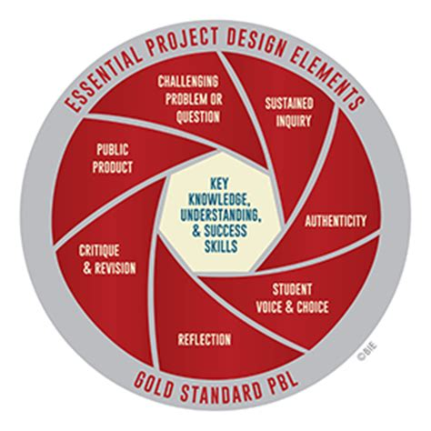 based of gold standard pbl essential project design elements