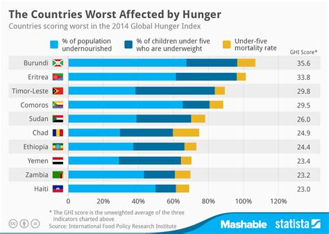 list of sections affected chart the countries worst affected by hunger statista