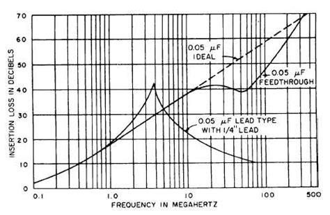 0 05 microfarad capacitor figure 10 3 crosover frequency of a 0 05 microfarad feedthrough capacitor
