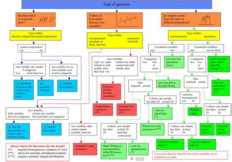 statistics flowchart which statistical test flow chart to use pictures to pin