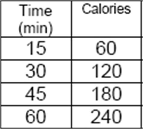 Rate Of Change From A Table A 40 Calories Per Minute