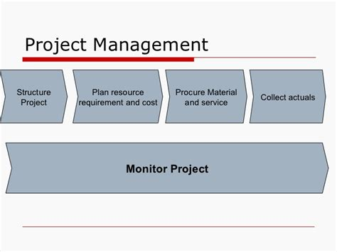 Mba New Product Development Projects by Leveraging Sap For New Product Development
