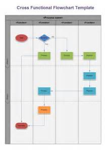 swimlane flowchart and cross functional flowchart examples