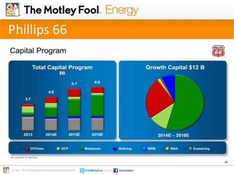 pattern energy motley fool the secret to securing incredible retirement income