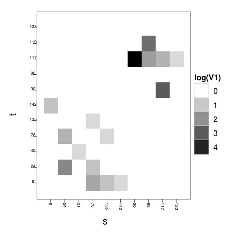 ggplot theme vertical r vertical gridlines in ggplot with discrete x axis