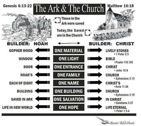 My Touch Feel Bible Board Book Creation Noahs Ark 68 best childrens bible class noah s ark images on