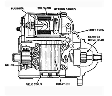 Motor Dc Dinamo Type 130 Dinamo Tamiya starter engine republished wiki 2