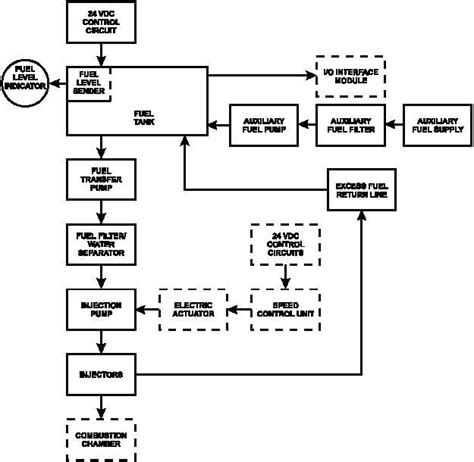 system flow diagram figure 1 22 fuel system flow diagram