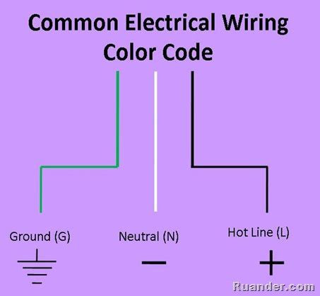 what color is the neutral wire ruander how to wire an ac electrical outlet