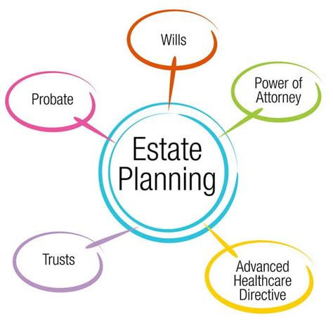 The 12 Top Estate Planning Tools how our estate planning services work a s choice