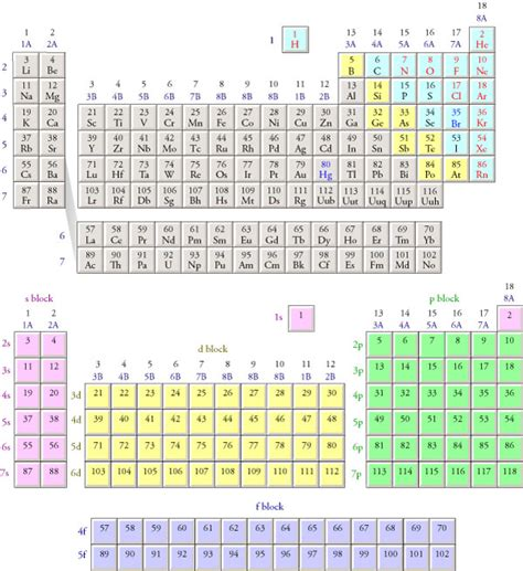 Periodic Table With Electron Configuration by Images