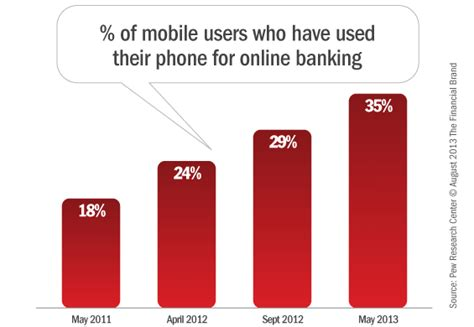Top Architecture Firms online mobile banking adoption trends amp demographic profiles