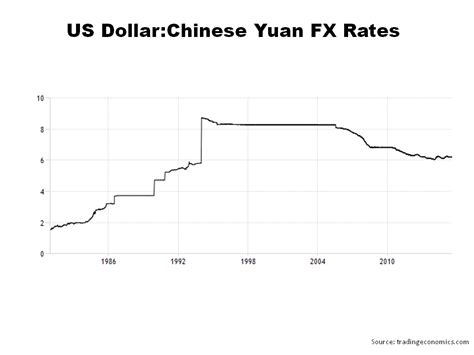 Currency Converter Yuan To Usd | 1 us dollar rmb exchange rate lira