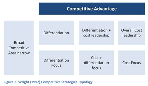 Competitive Advantage Mba by Hybrid Competitive Strategies Malta Business School