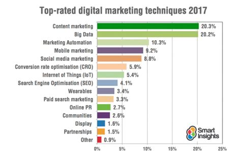 digital marketing technology in automotive industry books digital marketing trends for 2017 smart insights