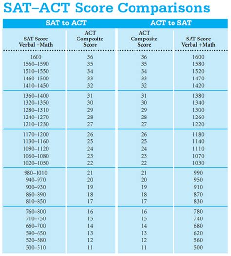 Scores On Sat Essay by Sle Sat Essay Score