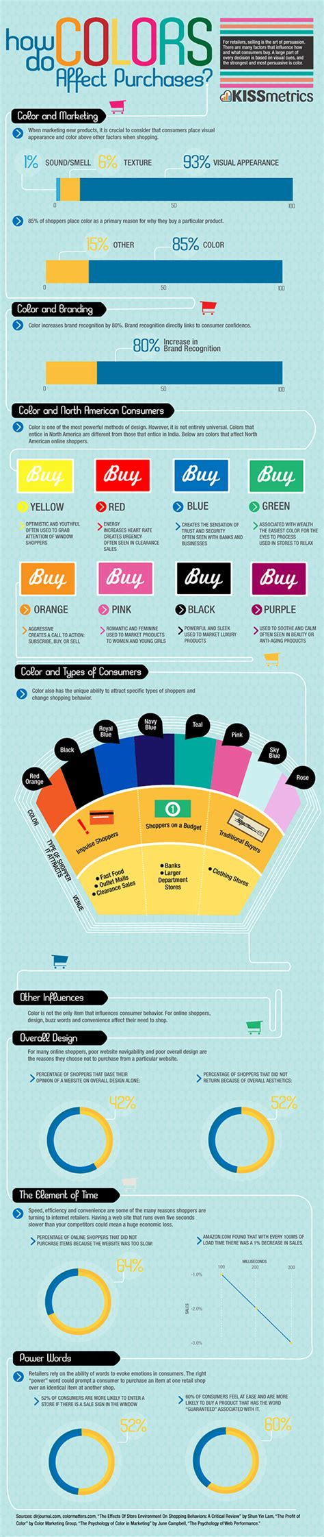 Room Color Psychology by How Do Colors Affect Purchases Infographic