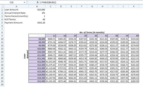 Create A Data Table In Excel Topbump