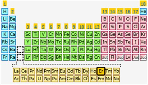 erbium the periodic table at knowledgedoor